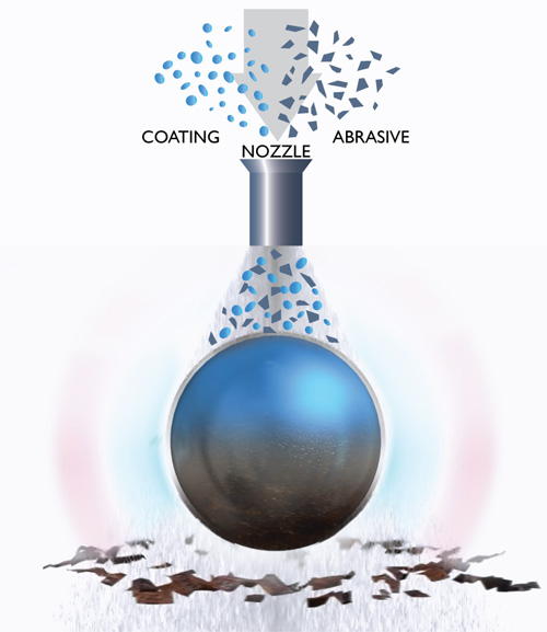CoBlast coating process